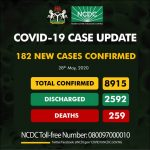 182 new cases of COVID-19 recorded in Nigeria