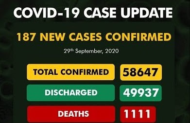 Coronavirus:Nigeria records new 187 COVID-19 cases, total now 58,647